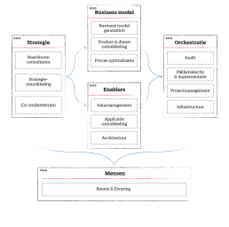 Strategie, operating model, bedrijfsapplicaties, consultancy